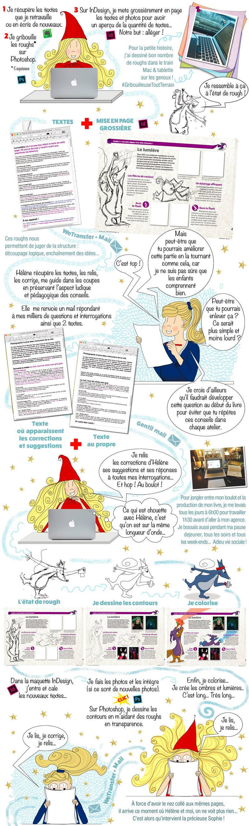fabrication conception illustrée livre eyrolles clic ! édition éditrice autrice textes relecture mise en page